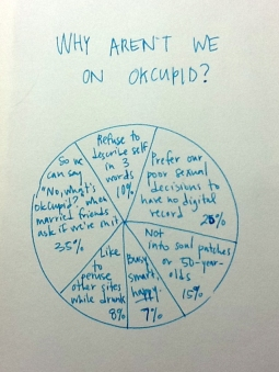 The OKCupid Pie
